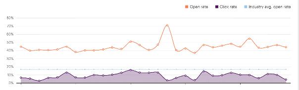 grafiek statistieken Mailchimp