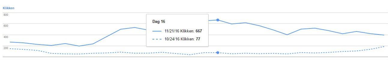 grafiek seo met resultaat