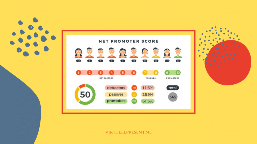 Net Promotor Score of NPS